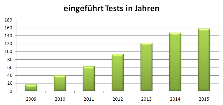 Tests-in-Jahren