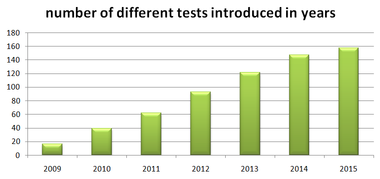 number-of-tests